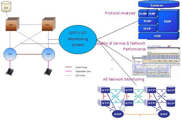 Hệ thống giám sát chất lượng dịch vụ và chất lượng mạng thông qua giám sát thông tin báo hiệu số 7 – SS7