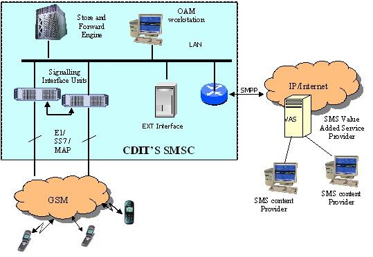 Hệ thống nhắn tin ngắn cho mạng di động (Short Message Service Center-SMSC)
