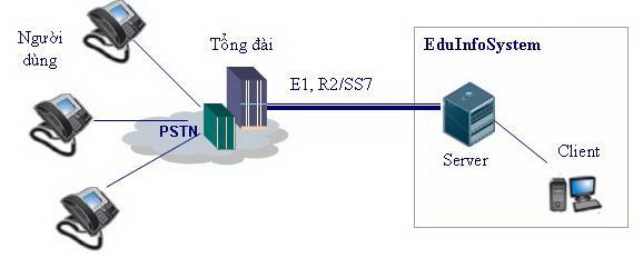 EduInfoSys Hệ thống cung cấp thông tin giáo dục tuyển sinh