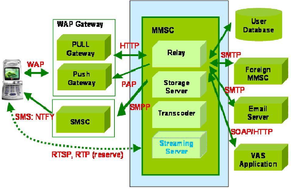 MMSC Hệ thống phần mềm trung tâm nhắn tin đa phương tiện cho mạng di động